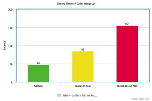 Why Use On Hold Messages?  The Research will convince you.